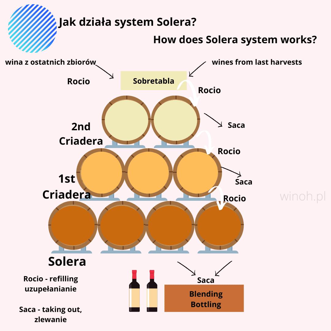Sherry - system solera